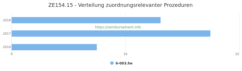 ZE154.15 Verteilung und Anzahl der zuordnungsrelevanten Prozeduren (OPS Codes) zum Zusatzentgelt (ZE) pro Jahr