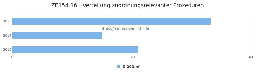 ZE154.16 Verteilung und Anzahl der zuordnungsrelevanten Prozeduren (OPS Codes) zum Zusatzentgelt (ZE) pro Jahr