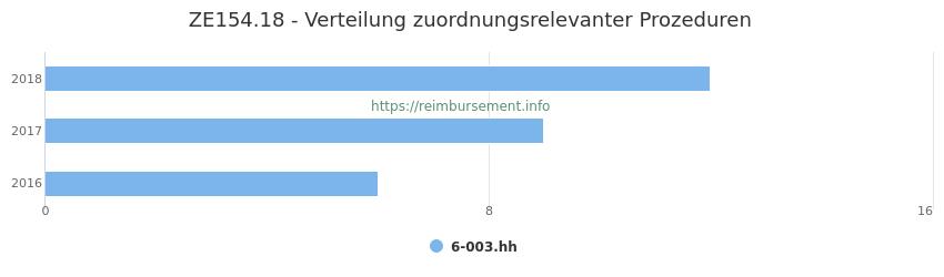 ZE154.18 Verteilung und Anzahl der zuordnungsrelevanten Prozeduren (OPS Codes) zum Zusatzentgelt (ZE) pro Jahr
