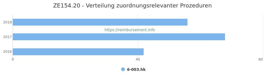 ZE154.20 Verteilung und Anzahl der zuordnungsrelevanten Prozeduren (OPS Codes) zum Zusatzentgelt (ZE) pro Jahr
