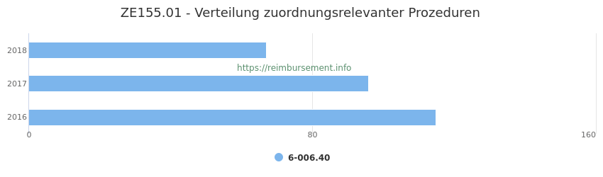 ZE155.01 Verteilung und Anzahl der zuordnungsrelevanten Prozeduren (OPS Codes) zum Zusatzentgelt (ZE) pro Jahr