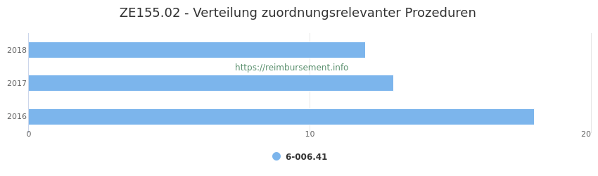 ZE155.02 Verteilung und Anzahl der zuordnungsrelevanten Prozeduren (OPS Codes) zum Zusatzentgelt (ZE) pro Jahr