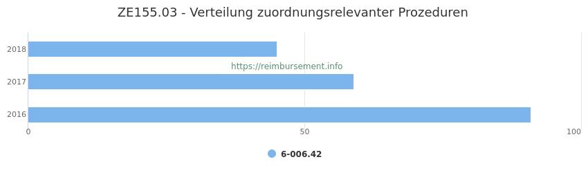ZE155.03 Verteilung und Anzahl der zuordnungsrelevanten Prozeduren (OPS Codes) zum Zusatzentgelt (ZE) pro Jahr
