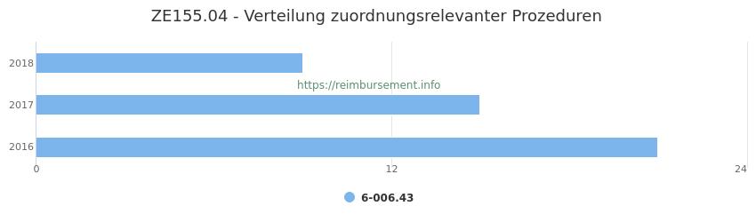ZE155.04 Verteilung und Anzahl der zuordnungsrelevanten Prozeduren (OPS Codes) zum Zusatzentgelt (ZE) pro Jahr