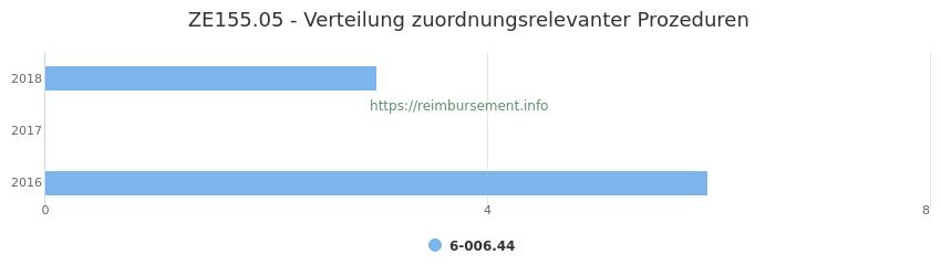 ZE155.05 Verteilung und Anzahl der zuordnungsrelevanten Prozeduren (OPS Codes) zum Zusatzentgelt (ZE) pro Jahr