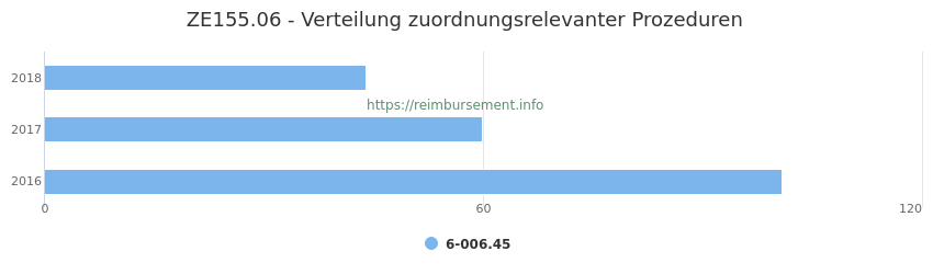 ZE155.06 Verteilung und Anzahl der zuordnungsrelevanten Prozeduren (OPS Codes) zum Zusatzentgelt (ZE) pro Jahr