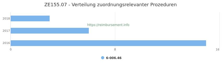ZE155.07 Verteilung und Anzahl der zuordnungsrelevanten Prozeduren (OPS Codes) zum Zusatzentgelt (ZE) pro Jahr