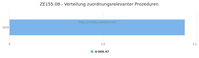 ZE155.08 Verteilung und Anzahl der zuordnungsrelevanten Prozeduren (OPS Codes) zum Zusatzentgelt (ZE) pro Jahr