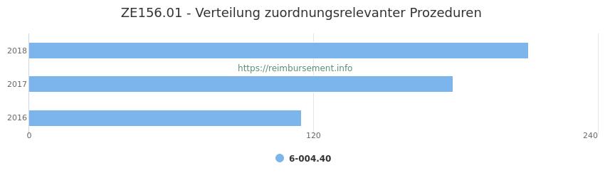 ZE156.01 Verteilung und Anzahl der zuordnungsrelevanten Prozeduren (OPS Codes) zum Zusatzentgelt (ZE) pro Jahr