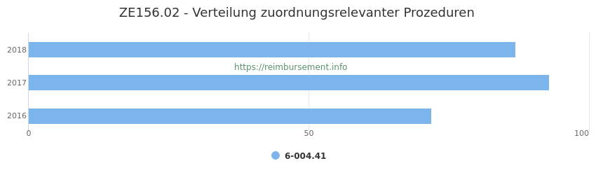 ZE156.02 Verteilung und Anzahl der zuordnungsrelevanten Prozeduren (OPS Codes) zum Zusatzentgelt (ZE) pro Jahr