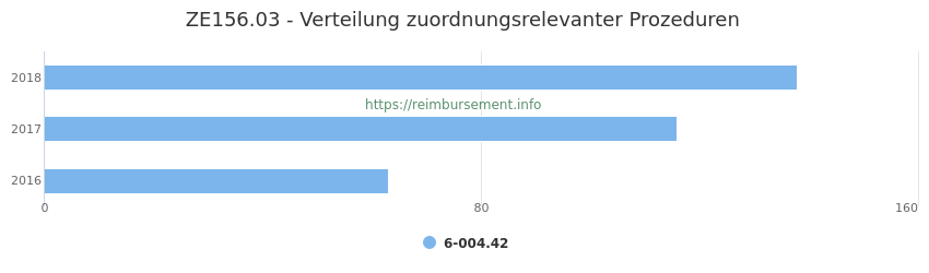 ZE156.03 Verteilung und Anzahl der zuordnungsrelevanten Prozeduren (OPS Codes) zum Zusatzentgelt (ZE) pro Jahr