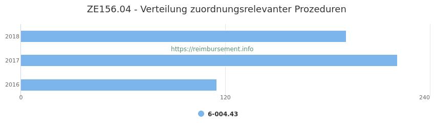 ZE156.04 Verteilung und Anzahl der zuordnungsrelevanten Prozeduren (OPS Codes) zum Zusatzentgelt (ZE) pro Jahr