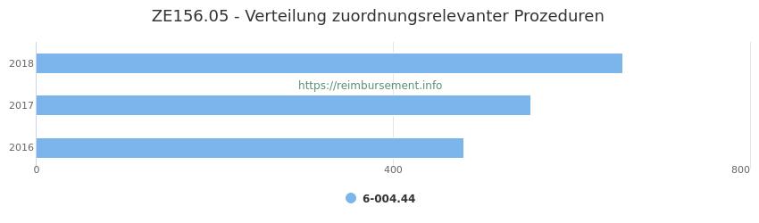 ZE156.05 Verteilung und Anzahl der zuordnungsrelevanten Prozeduren (OPS Codes) zum Zusatzentgelt (ZE) pro Jahr