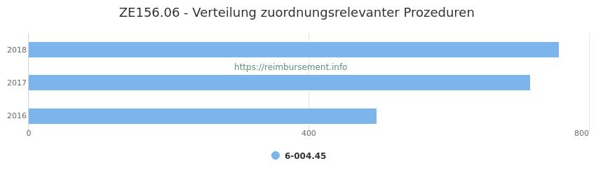 ZE156.06 Verteilung und Anzahl der zuordnungsrelevanten Prozeduren (OPS Codes) zum Zusatzentgelt (ZE) pro Jahr