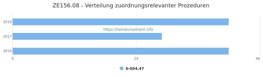 ZE156.08 Verteilung und Anzahl der zuordnungsrelevanten Prozeduren (OPS Codes) zum Zusatzentgelt (ZE) pro Jahr