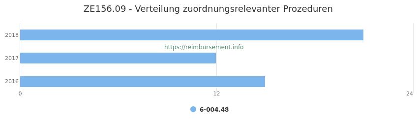 ZE156.09 Verteilung und Anzahl der zuordnungsrelevanten Prozeduren (OPS Codes) zum Zusatzentgelt (ZE) pro Jahr