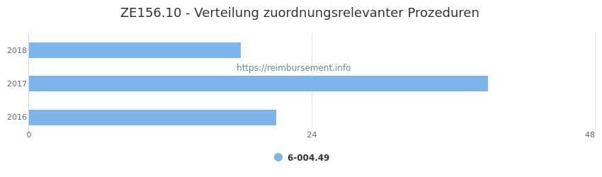 ZE156.10 Verteilung und Anzahl der zuordnungsrelevanten Prozeduren (OPS Codes) zum Zusatzentgelt (ZE) pro Jahr
