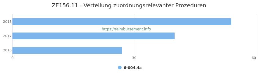 ZE156.11 Verteilung und Anzahl der zuordnungsrelevanten Prozeduren (OPS Codes) zum Zusatzentgelt (ZE) pro Jahr