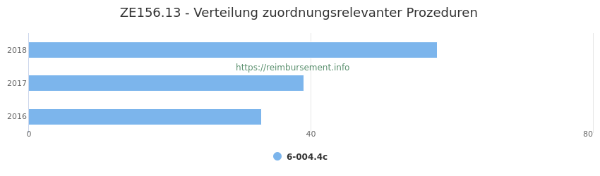 ZE156.13 Verteilung und Anzahl der zuordnungsrelevanten Prozeduren (OPS Codes) zum Zusatzentgelt (ZE) pro Jahr