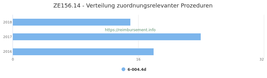 ZE156.14 Verteilung und Anzahl der zuordnungsrelevanten Prozeduren (OPS Codes) zum Zusatzentgelt (ZE) pro Jahr
