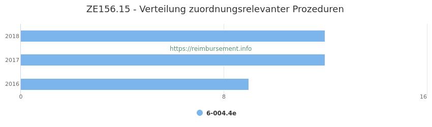 ZE156.15 Verteilung und Anzahl der zuordnungsrelevanten Prozeduren (OPS Codes) zum Zusatzentgelt (ZE) pro Jahr