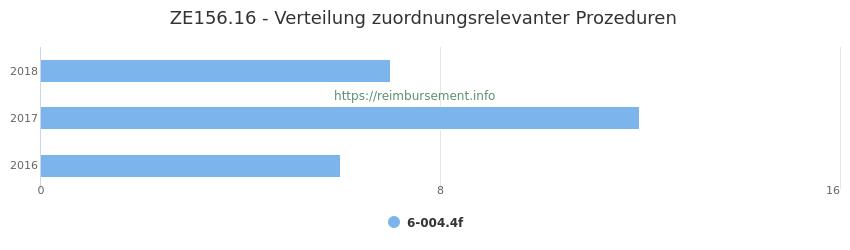 ZE156.16 Verteilung und Anzahl der zuordnungsrelevanten Prozeduren (OPS Codes) zum Zusatzentgelt (ZE) pro Jahr