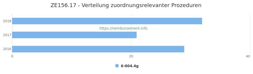 ZE156.17 Verteilung und Anzahl der zuordnungsrelevanten Prozeduren (OPS Codes) zum Zusatzentgelt (ZE) pro Jahr