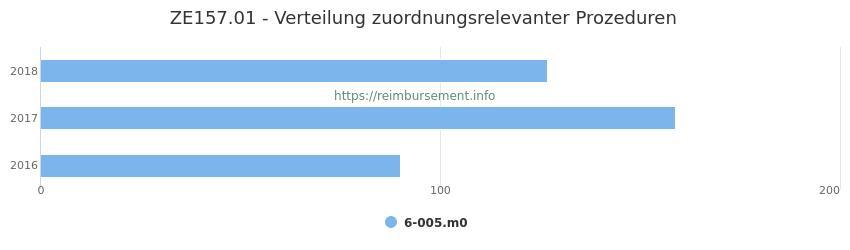 ZE157.01 Verteilung und Anzahl der zuordnungsrelevanten Prozeduren (OPS Codes) zum Zusatzentgelt (ZE) pro Jahr