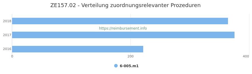 ZE157.02 Verteilung und Anzahl der zuordnungsrelevanten Prozeduren (OPS Codes) zum Zusatzentgelt (ZE) pro Jahr