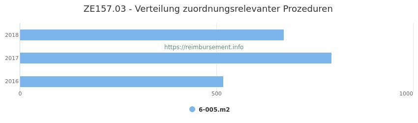 ZE157.03 Verteilung und Anzahl der zuordnungsrelevanten Prozeduren (OPS Codes) zum Zusatzentgelt (ZE) pro Jahr