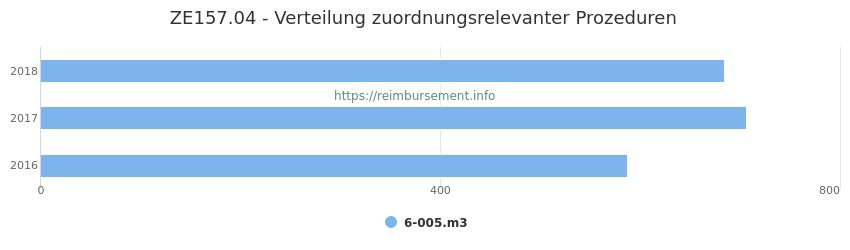 ZE157.04 Verteilung und Anzahl der zuordnungsrelevanten Prozeduren (OPS Codes) zum Zusatzentgelt (ZE) pro Jahr