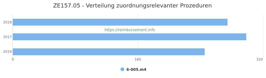 ZE157.05 Verteilung und Anzahl der zuordnungsrelevanten Prozeduren (OPS Codes) zum Zusatzentgelt (ZE) pro Jahr