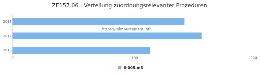 ZE157.06 Verteilung und Anzahl der zuordnungsrelevanten Prozeduren (OPS Codes) zum Zusatzentgelt (ZE) pro Jahr