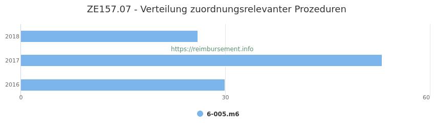 ZE157.07 Verteilung und Anzahl der zuordnungsrelevanten Prozeduren (OPS Codes) zum Zusatzentgelt (ZE) pro Jahr