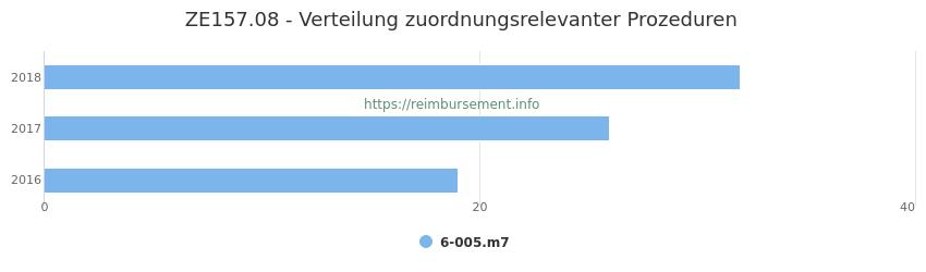 ZE157.08 Verteilung und Anzahl der zuordnungsrelevanten Prozeduren (OPS Codes) zum Zusatzentgelt (ZE) pro Jahr