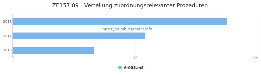 ZE157.09 Verteilung und Anzahl der zuordnungsrelevanten Prozeduren (OPS Codes) zum Zusatzentgelt (ZE) pro Jahr