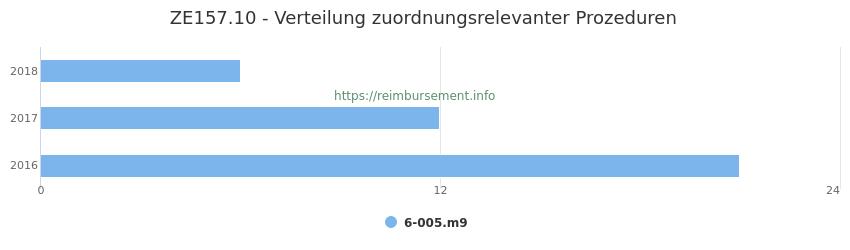 ZE157.10 Verteilung und Anzahl der zuordnungsrelevanten Prozeduren (OPS Codes) zum Zusatzentgelt (ZE) pro Jahr