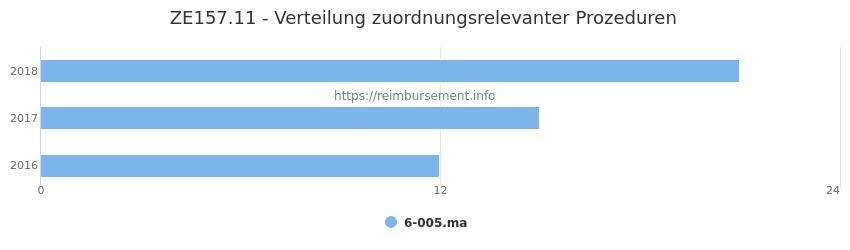 ZE157.11 Verteilung und Anzahl der zuordnungsrelevanten Prozeduren (OPS Codes) zum Zusatzentgelt (ZE) pro Jahr