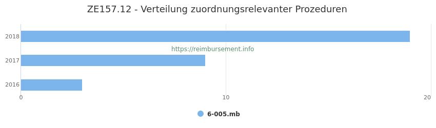 ZE157.12 Verteilung und Anzahl der zuordnungsrelevanten Prozeduren (OPS Codes) zum Zusatzentgelt (ZE) pro Jahr