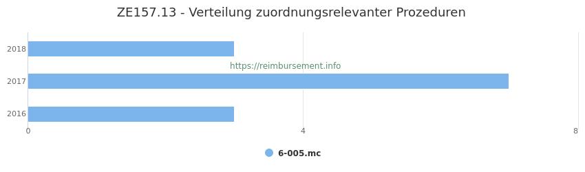 ZE157.13 Verteilung und Anzahl der zuordnungsrelevanten Prozeduren (OPS Codes) zum Zusatzentgelt (ZE) pro Jahr