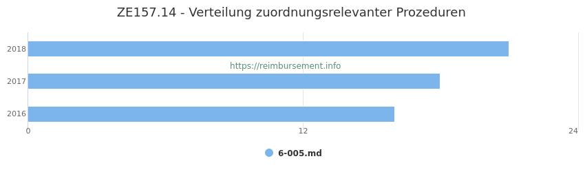 ZE157.14 Verteilung und Anzahl der zuordnungsrelevanten Prozeduren (OPS Codes) zum Zusatzentgelt (ZE) pro Jahr