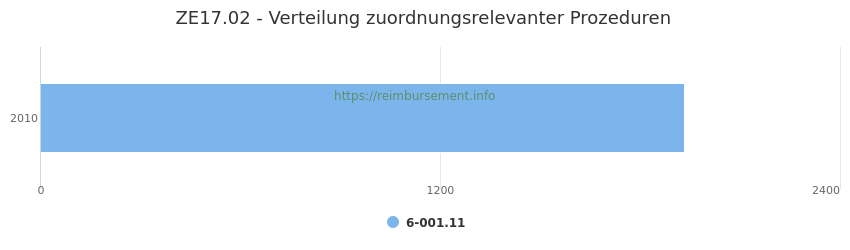 ZE17.02 Verteilung und Anzahl der zuordnungsrelevanten Prozeduren (OPS Codes) zum Zusatzentgelt (ZE) pro Jahr