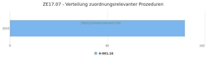 ZE17.07 Verteilung und Anzahl der zuordnungsrelevanten Prozeduren (OPS Codes) zum Zusatzentgelt (ZE) pro Jahr