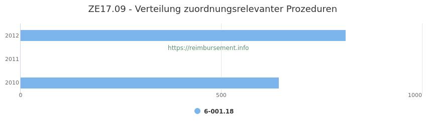 ZE17.09 Verteilung und Anzahl der zuordnungsrelevanten Prozeduren (OPS Codes) zum Zusatzentgelt (ZE) pro Jahr