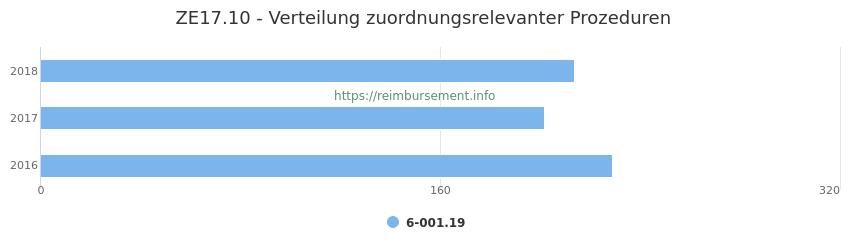 ZE17.10 Verteilung und Anzahl der zuordnungsrelevanten Prozeduren (OPS Codes) zum Zusatzentgelt (ZE) pro Jahr