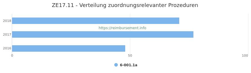 ZE17.11 Verteilung und Anzahl der zuordnungsrelevanten Prozeduren (OPS Codes) zum Zusatzentgelt (ZE) pro Jahr
