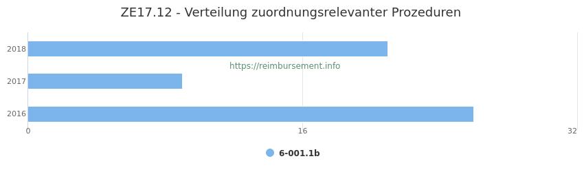 ZE17.12 Verteilung und Anzahl der zuordnungsrelevanten Prozeduren (OPS Codes) zum Zusatzentgelt (ZE) pro Jahr