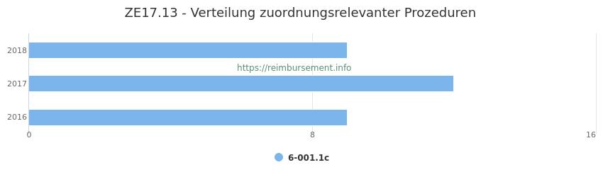 ZE17.13 Verteilung und Anzahl der zuordnungsrelevanten Prozeduren (OPS Codes) zum Zusatzentgelt (ZE) pro Jahr