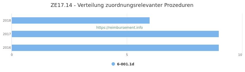 ZE17.14 Verteilung und Anzahl der zuordnungsrelevanten Prozeduren (OPS Codes) zum Zusatzentgelt (ZE) pro Jahr