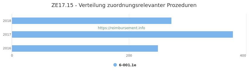 ZE17.15 Verteilung und Anzahl der zuordnungsrelevanten Prozeduren (OPS Codes) zum Zusatzentgelt (ZE) pro Jahr
